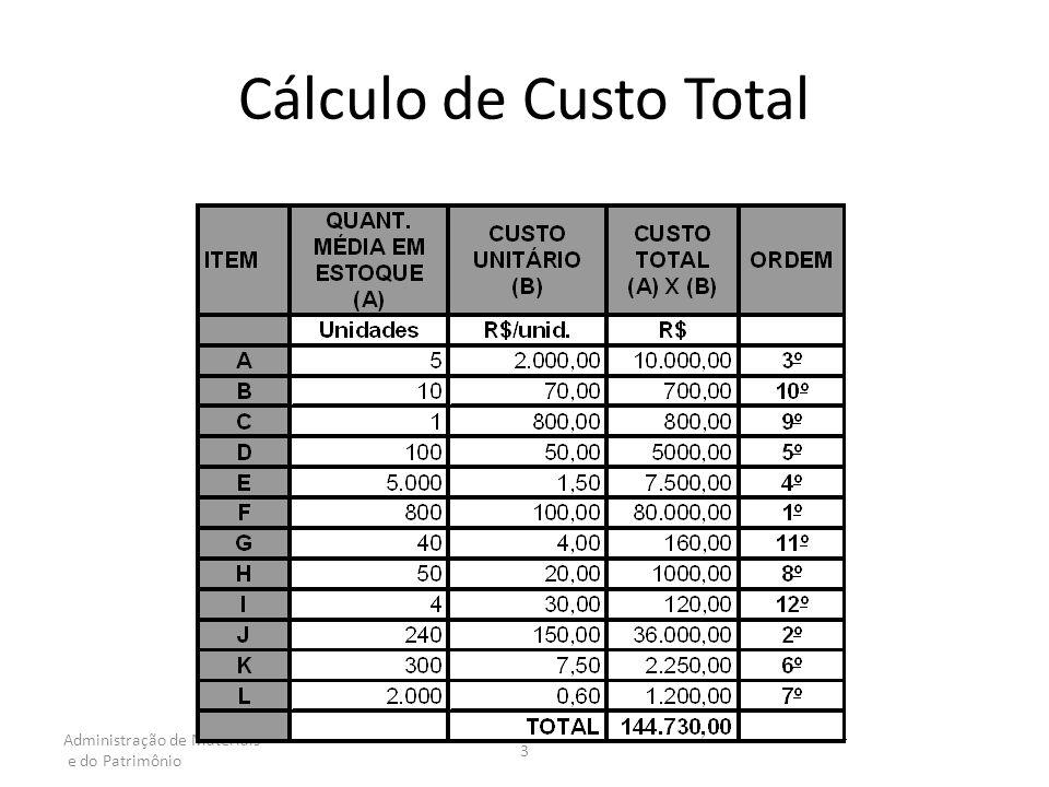 Administração de Materiais e do Patrimônio 3 Cálculo de Custo Total
