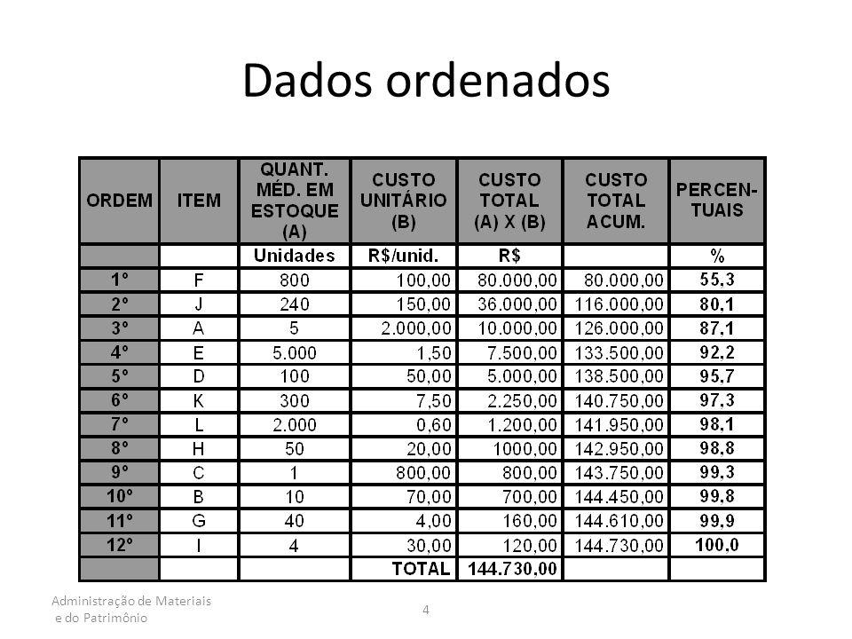 MATERIAL PREÇO UNITÁRIO EM R$ CONSUMO ANUAL UNIDADES VALOR DO CONSUMO ANUAL EM R$ M-11,0010.000 M-212,005.000 M-36,0015.000 M-46,004.500 M-54,507.000 M-67,603.200 M-71,1622.000 M-82,608.000 M-9NY M-10XZ TOTAL
