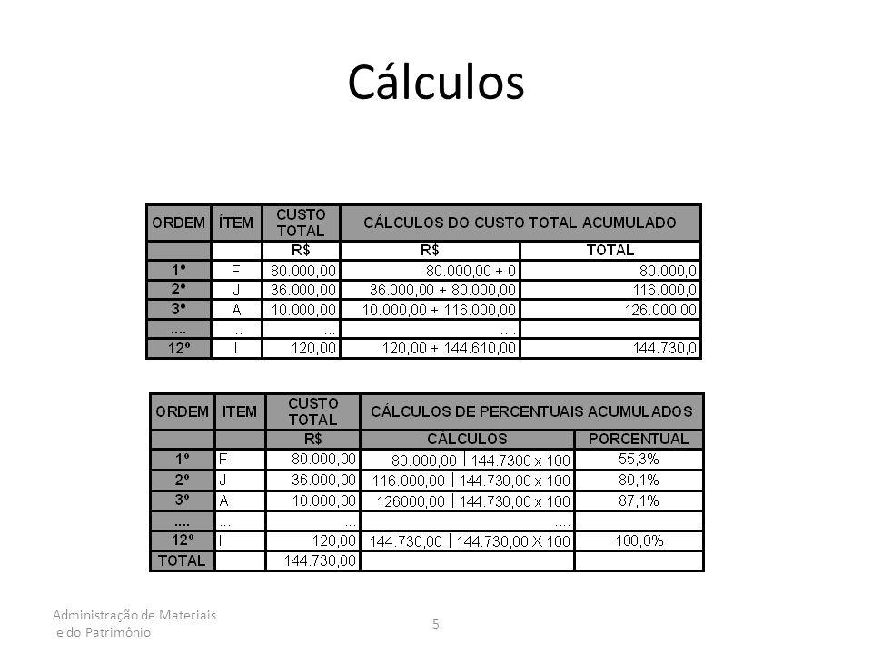 Administração de Materiais e do Patrimônio 5 Cálculos