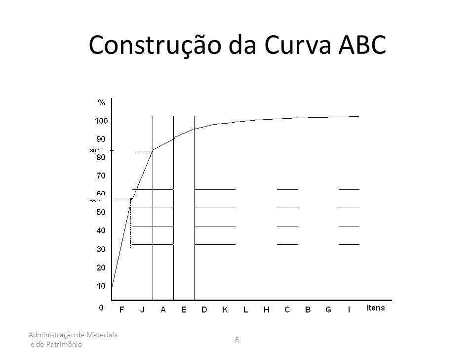 Administração de Materiais e do Patrimônio 6 Construção da Curva ABC