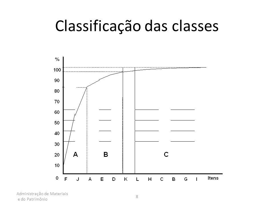 Administração de Materiais e do Patrimônio 8 Classificação das classes