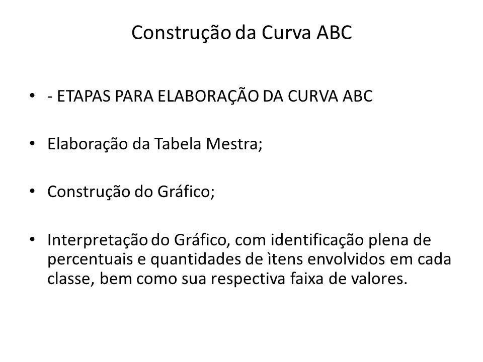 Construção da Curva ABC - ETAPAS PARA ELABORAÇÃO DA CURVA ABC Elaboração da Tabela Mestra; Construção do Gráfico; Interpretação do Gráfico, com identi