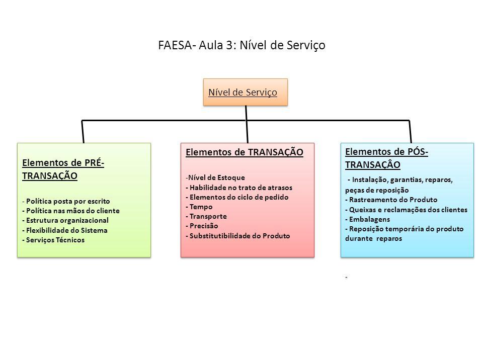 FAESA- Aula 3: Nível de Serviço Nível de Serviço Elementos de PRÉ- TRANSAÇÃO - Política posta por escrito - Política nas mãos do cliente - Estrutura o