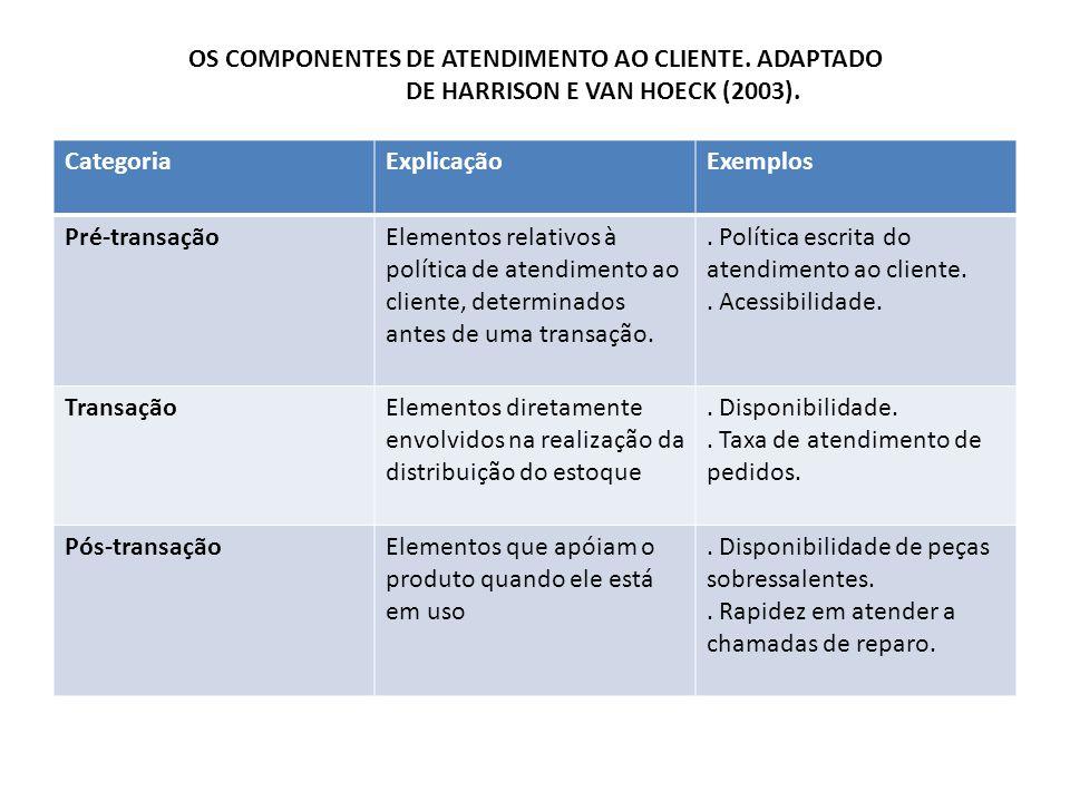OS COMPONENTES DE ATENDIMENTO AO CLIENTE. ADAPTADO DE HARRISON E VAN HOECK (2003). CategoriaExplicaçãoExemplos Pré-transaçãoElementos relativos à polí