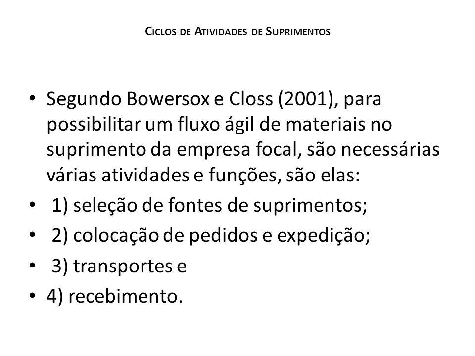 C ICLOS DE A TIVIDADES DE S UPRIMENTOS Segundo Bowersox e Closs (2001), para possibilitar um fluxo ágil de materiais no suprimento da empresa focal, s