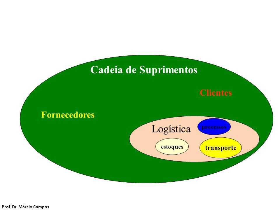 transporte Logística Cadeia de Suprimentos Fornecedores Clientes Cadeia de Suprimentos Prof. Dr. Márcio Campos estoques processos