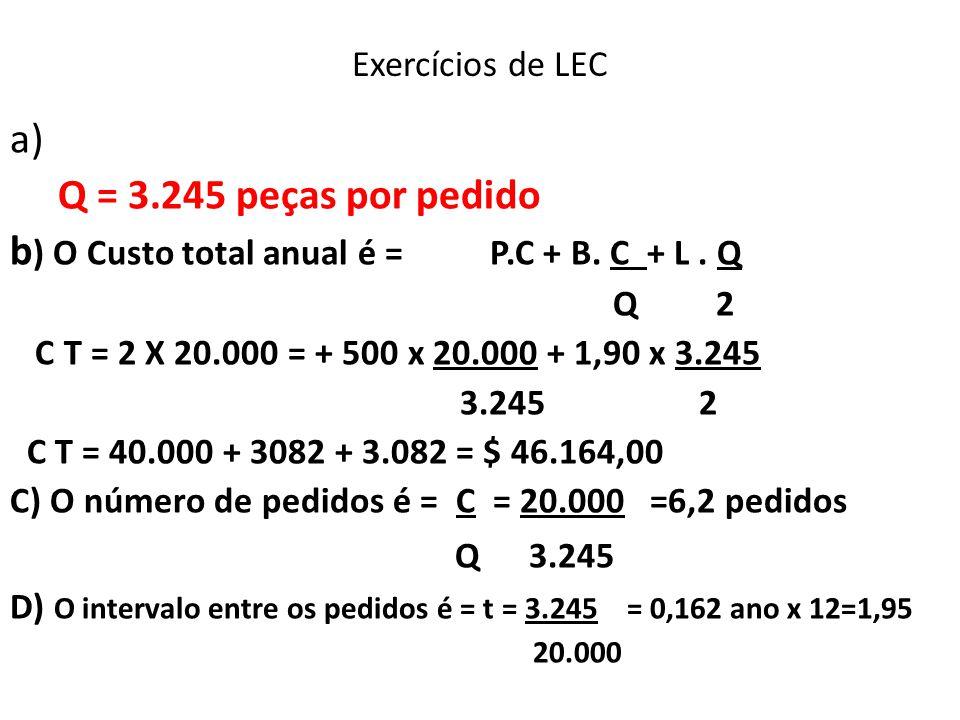 Exercícios de LEC a) Q = 3.245 peças por pedido b ) O Custo total anual é = P.C + B. C + L. Q Q 2 C T = 2 X 20.000 = + 500 x 20.000 + 1,90 x 3.245 3.2