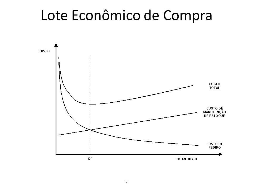3 Lote Econômico de Compra