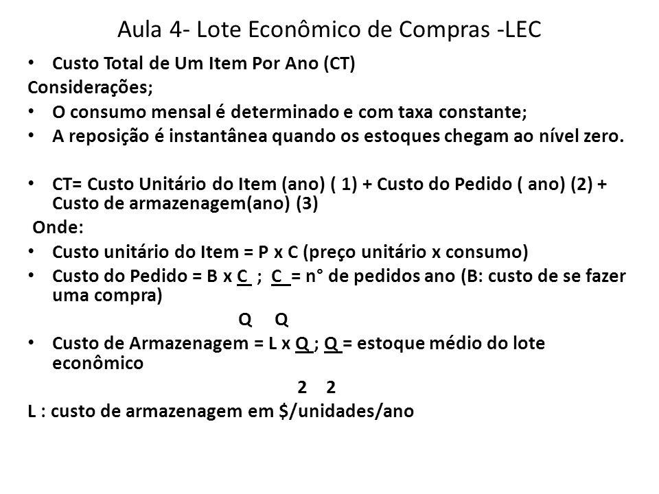 Aula 4- Lote Econômico de Compras -LEC Custo Total de Um Item Por Ano (CT) Considerações; O consumo mensal é determinado e com taxa constante; A repos