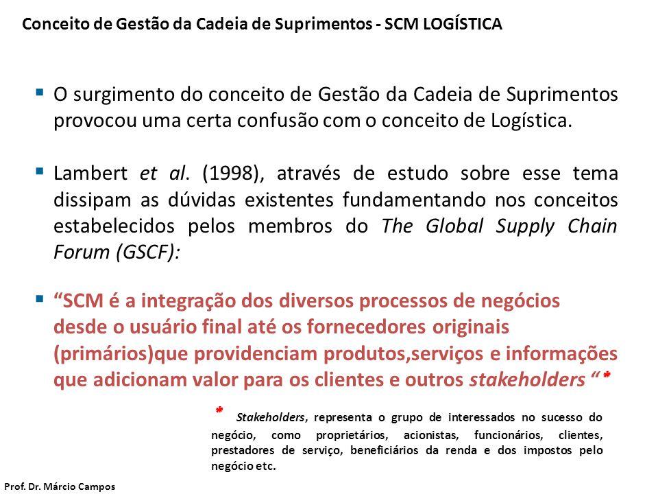  O surgimento do conceito de Gestão da Cadeia de Suprimentos provocou uma certa confusão com o conceito de Logística.  Lambert et al. (1998), atravé