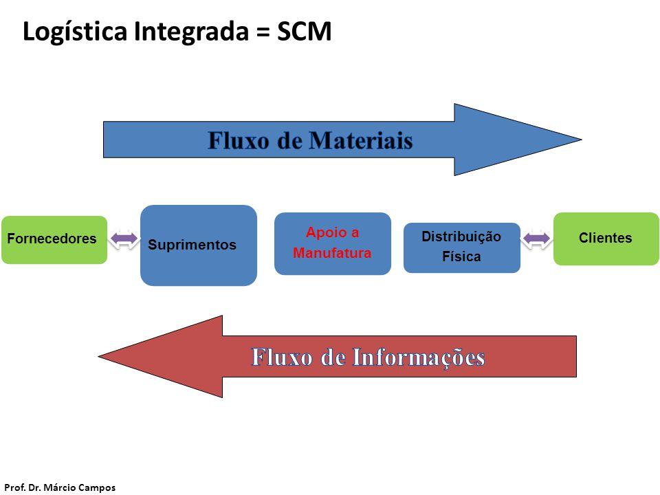 Fornecedores Logística Integrada = SCM Suprimentos Apoio a Manufatura Distribuição Física Clientes Prof. Dr. Márcio Campos
