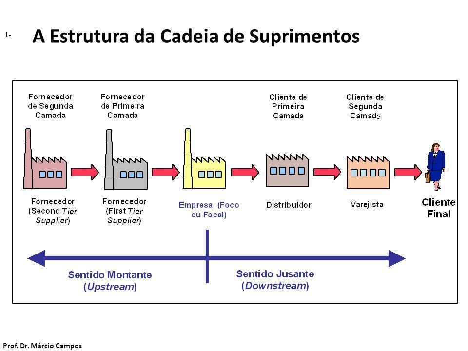 1- A Estrutura da Cadeia de Suprimentos Prof. Dr. Márcio Campos