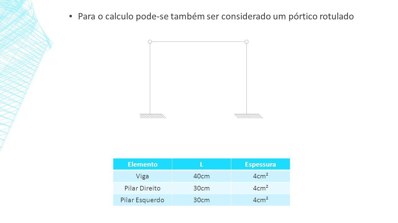 ▪ Para o calculo pode-se também ser considerado um pórtico rotulado ElementoLEspessura Viga40cm4cm² Pilar Direito30cm4cm² Pilar Esquerdo30cm4cm²