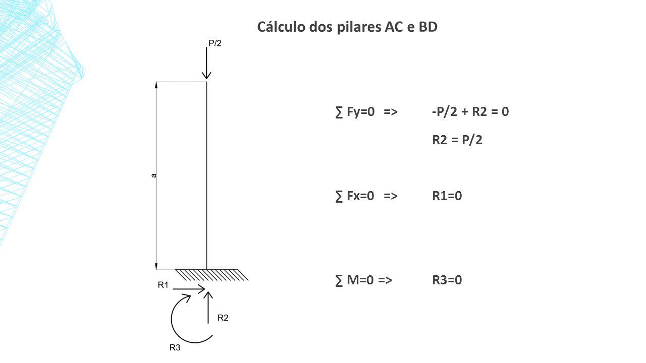 Cálculo dos pilares AC e BD ∑ Fy=0=>-P/2 + R2 = 0 R2 = P/2 ∑ Fx=0=>R1=0 ∑ M=0 =>R3=0