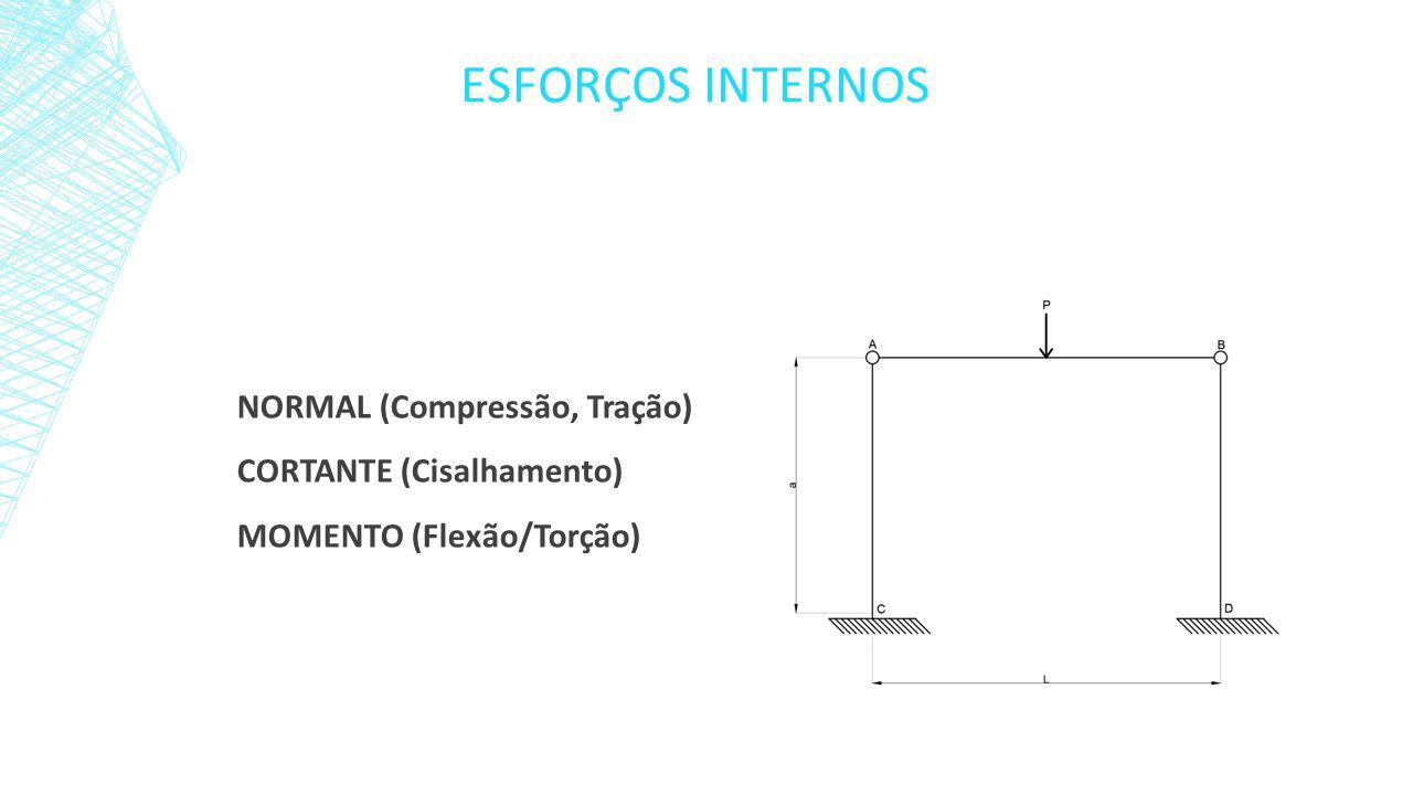 Cálculo dos esforços internos na viga s1/s2 ▪ Seção 1 0 N=0 ∑Fy=0 =>P/2 –V = 0 > V = P/2 ∑M s1 =0 =>P/2*X – M = 0 M = Px/2 DM = V ▪ Seção 2 L/2 N=0 ∑Fy=0 =>P/2 –P –V = 0 > V = -P/2 ∑M s2 =0 =>P/2*X –P*(X-L/2) - M = 0 Px/2 –Px +PL/2 = M > M = -Px+PL/2 DM = V