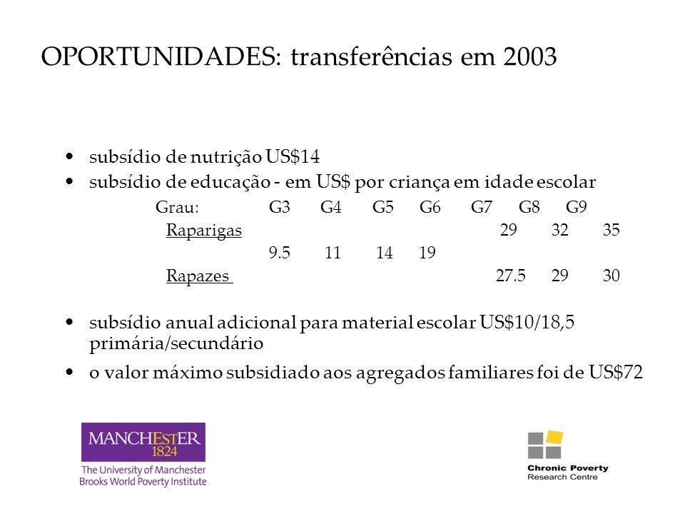 OPORTUNIDADES: transferências em 2003 subsídio de nutrição US$14 subsídio de educação - em US$ por criança em idade escolar Grau: G3 G4 G5 G6 G7 G8 G9 Raparigas 29 32 35 9.5 11 14 19 Rapazes 27.5 29 30 subsídio anual adicional para material escolar US$10/18,5 primária/secundário o valor máximo subsidiado aos agregados familiares foi de US$72