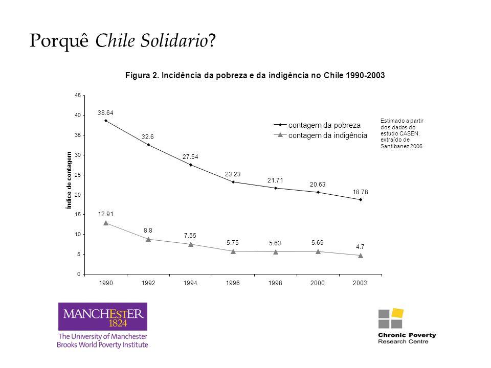 Porquê Chile Solidario. Figura 2.