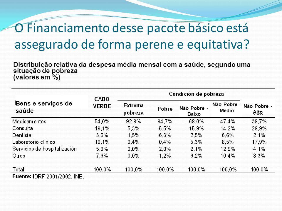 Distribuição relativa da despesa média mensal com a saúde, segundo uma situação de pobreza (valores em %) Bens e serviços de saúde Não Pobre - Baixo N