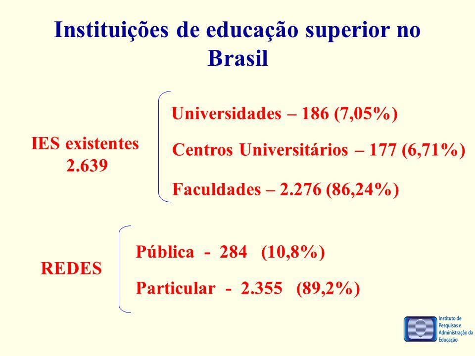 Instituições de educação superior no Brasil IES existentes 2.639 Universidades – 186 (7,05%) Centros Universitários – 177 (6,71%) Faculdades – 2.276 (