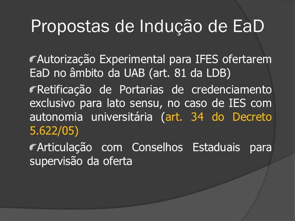 Propostas de Indução de EaD Autorização Experimental para IFES ofertarem EaD no âmbito da UAB (art. 81 da LDB) Retificação de Portarias de credenciame