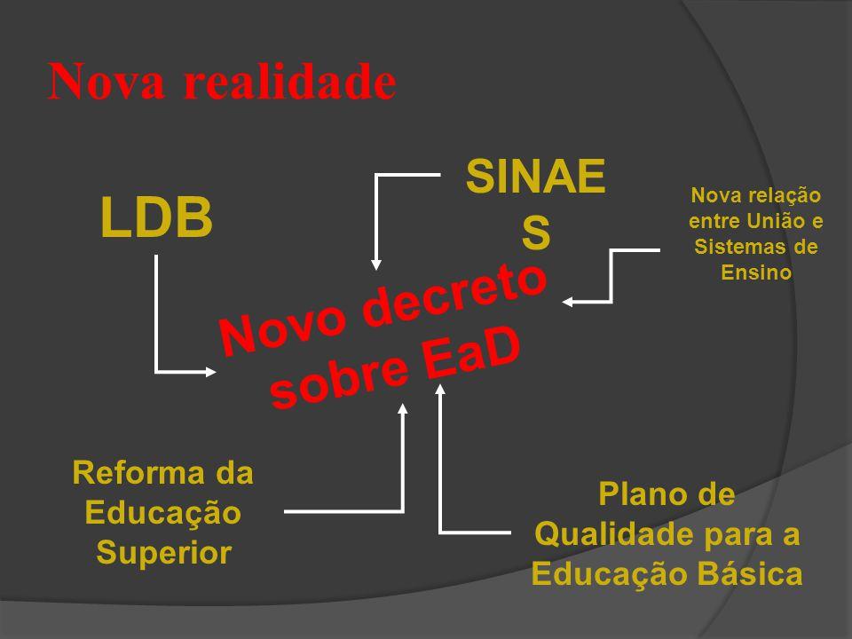 Nova realidade LDB SINAE S Reforma da Educação Superior Nova relação entre União e Sistemas de Ensino Plano de Qualidade para a Educação Básica Novo d
