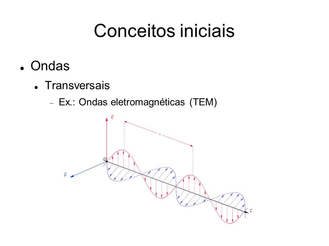 Conceitos iniciais Ondas Transversais  Ex.: Ondas eletromagnéticas (TEM)