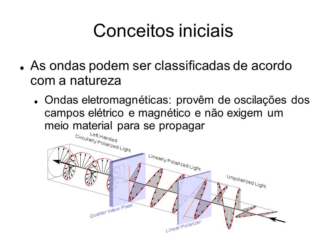 Conceitos iniciais As ondas podem ser classificadas de acordo com a natureza Ondas eletromagnéticas: provêm de oscilações dos campos elétrico e magnético e não exigem um meio material para se propagar