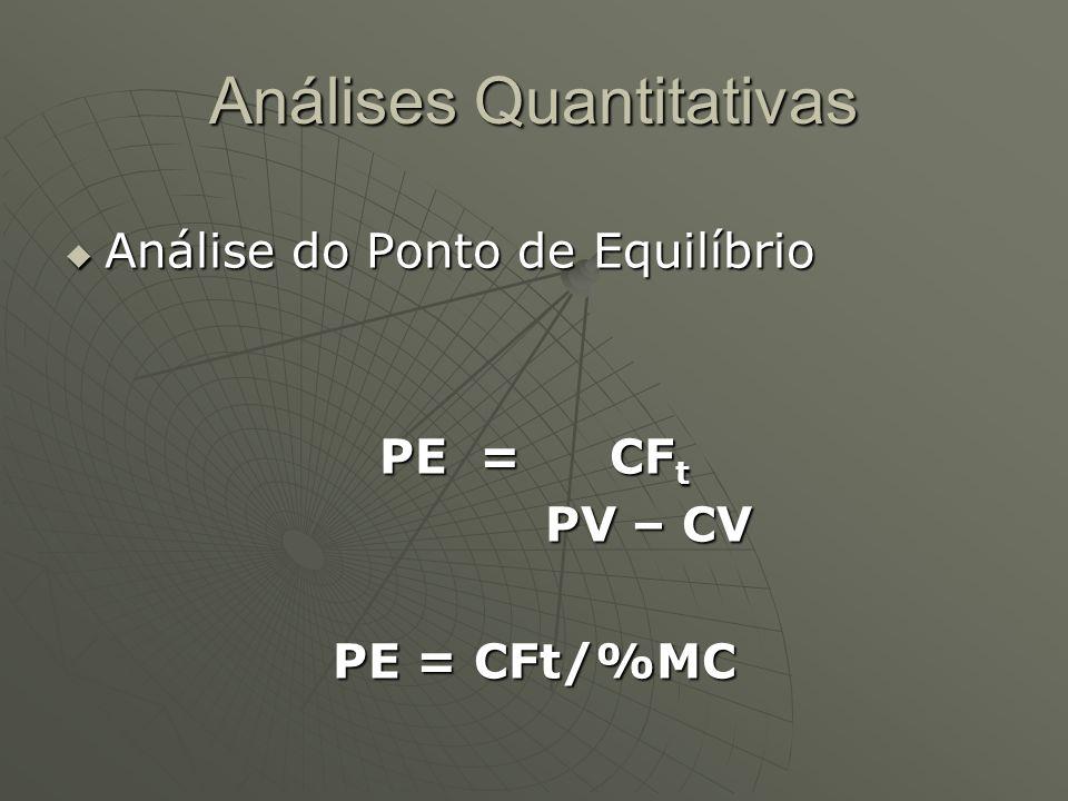 Análises Quantitativas  Análise do Ponto de Equilíbrio PE = CF t PV – CV PV – CV PE = CFt/%MC