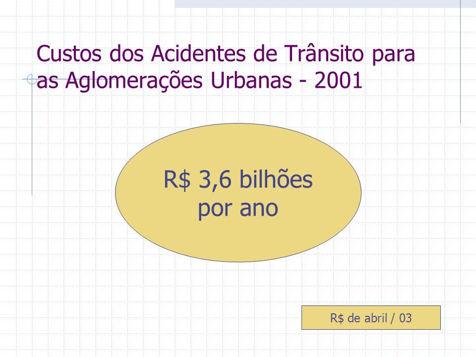 Aglomerações Urbanas / Áreas Urbanas Custos por Acidentes de Trânsito - 2001 DISCRIMINAÇÃO CUSTO - R$ bilhões (abril de 2003) Aglomerações Urbanas3,59 Demais áreas urbanas1,73 Brasil Urbano5,32