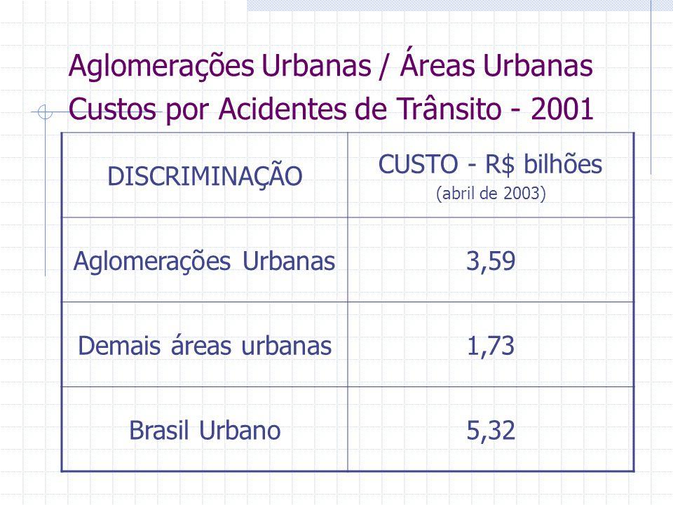 Aglomerações Urbanas / Áreas Urbanas Custos por Acidentes de Trânsito - 2001 DISCRIMINAÇÃO CUSTO - R$ bilhões (abril de 2003) Aglomerações Urbanas3,59