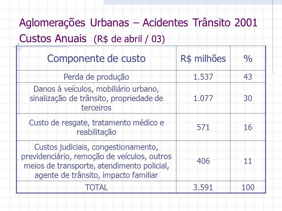Brasil – Aglomerações Urbanas 2001 Custos totais por grau de severidade Discriminação Custo total R$bi% Acidente com vítima2,569 Acidente sem vítima1,131 Total3,6100 R$ de abril / 03