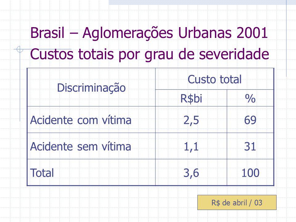 Brasil – Aglomerações Urbanas 2001 Custos totais por grau de severidade Discriminação Custo total R$bi% Acidente com vítima2,569 Acidente sem vítima1,