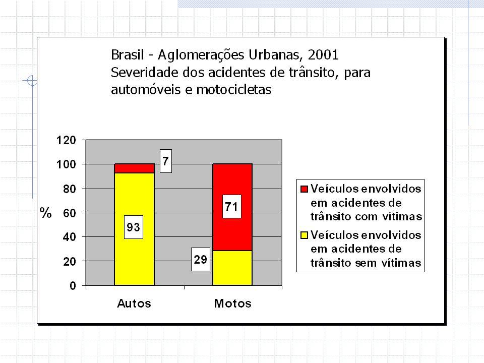 Envolvimento em acidentes - 2001 Pesquisa Acidentes de Trânsito (SP, BEL, REC, POA) N.º de entrevistas N.º de veículos acidentados N.º de veículos acidentados com vítimas 4.12325655