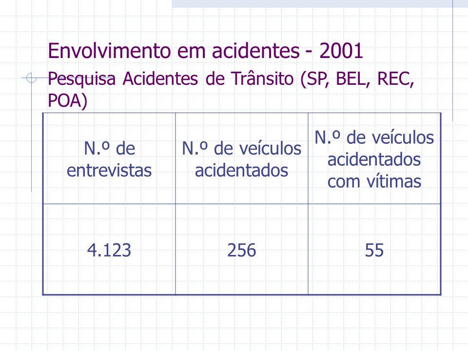 Envolvimento em acidentes - 2001 Pesquisa Acidentes de Trânsito (SP, BEL, REC, POA) N.º de entrevistas N.º de veículos acidentados N.º de veículos aci