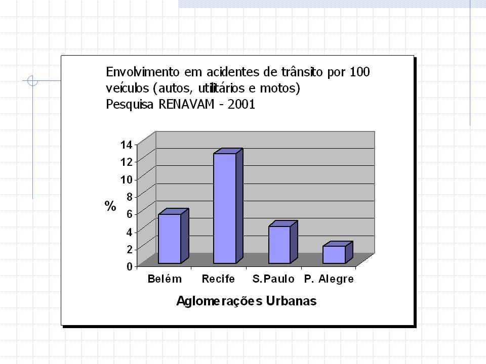 Queda de pedestres Aglom.Urbana de S.Paulo Domicílios visitados (Agl.