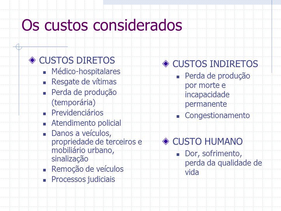 Processo de coleta de dados e estimativa dos custos Pesq.