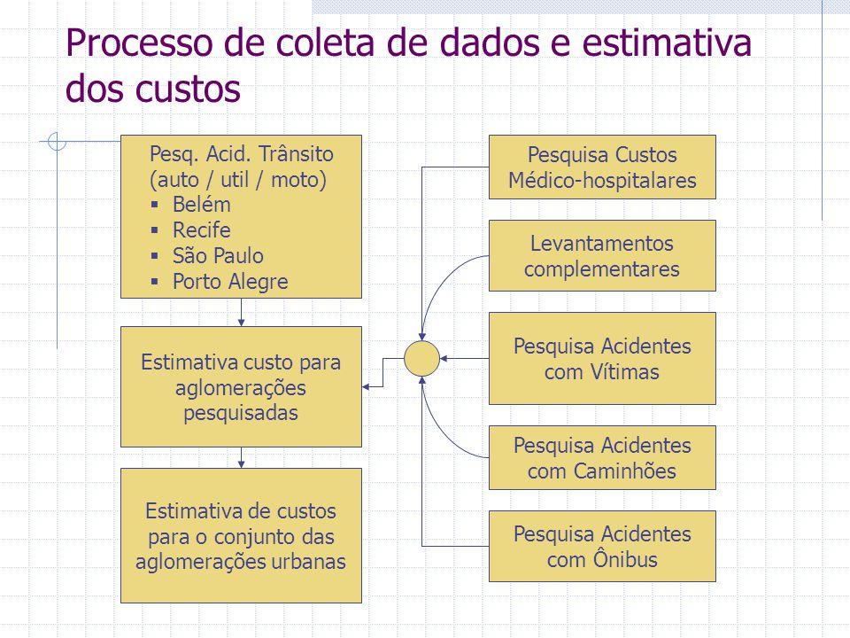 Processo de coleta de dados e estimativa dos custos Pesq. Acid. Trânsito (auto / util / moto)  Belém  Recife  São Paulo  Porto Alegre Estimativa c