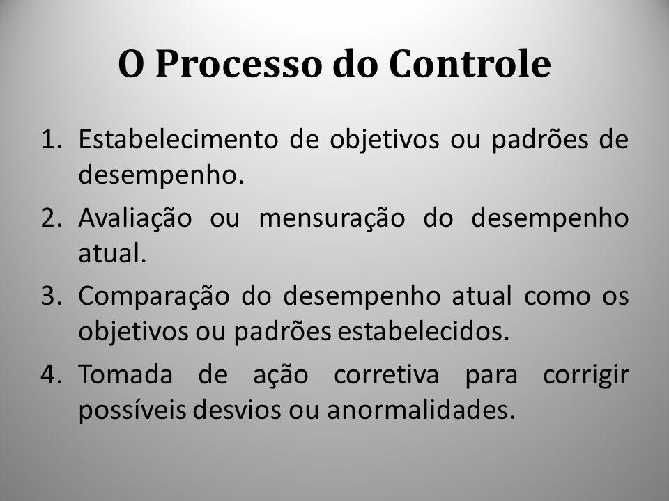 O Processo do Controle 1.Estabelecimento de objetivos ou padrões de desempenho. 2.Avaliação ou mensuração do desempenho atual. 3.Comparação do desempe