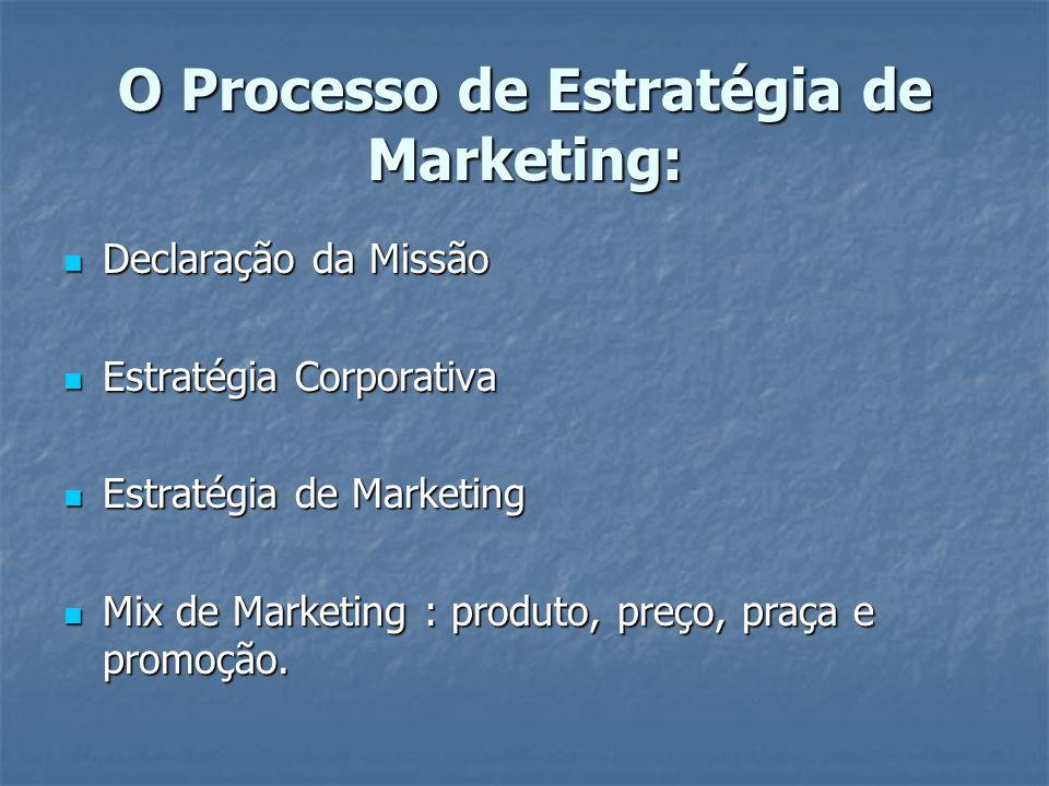 O Processo de Estratégia de Marketing: Declaração da Missão Declaração da Missão Estratégia Corporativa Estratégia Corporativa Estratégia de Marketing Estratégia de Marketing Mix de Marketing : produto, preço, praça e promoção.
