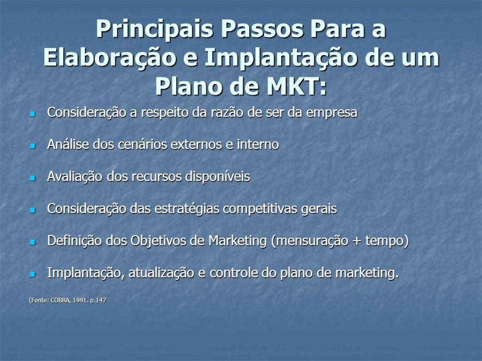 Principais Passos Para a Elaboração e Implantação de um Plano de MKT: Consideração a respeito da razão de ser da empresa Consideração a respeito da razão de ser da empresa Análise dos cenários externos e interno Análise dos cenários externos e interno Avaliação dos recursos disponíveis Avaliação dos recursos disponíveis Consideração das estratégias competitivas gerais Consideração das estratégias competitivas gerais Definição dos Objetivos de Marketing (mensuração + tempo) Definição dos Objetivos de Marketing (mensuração + tempo) Implantação, atualização e controle do plano de marketing.
