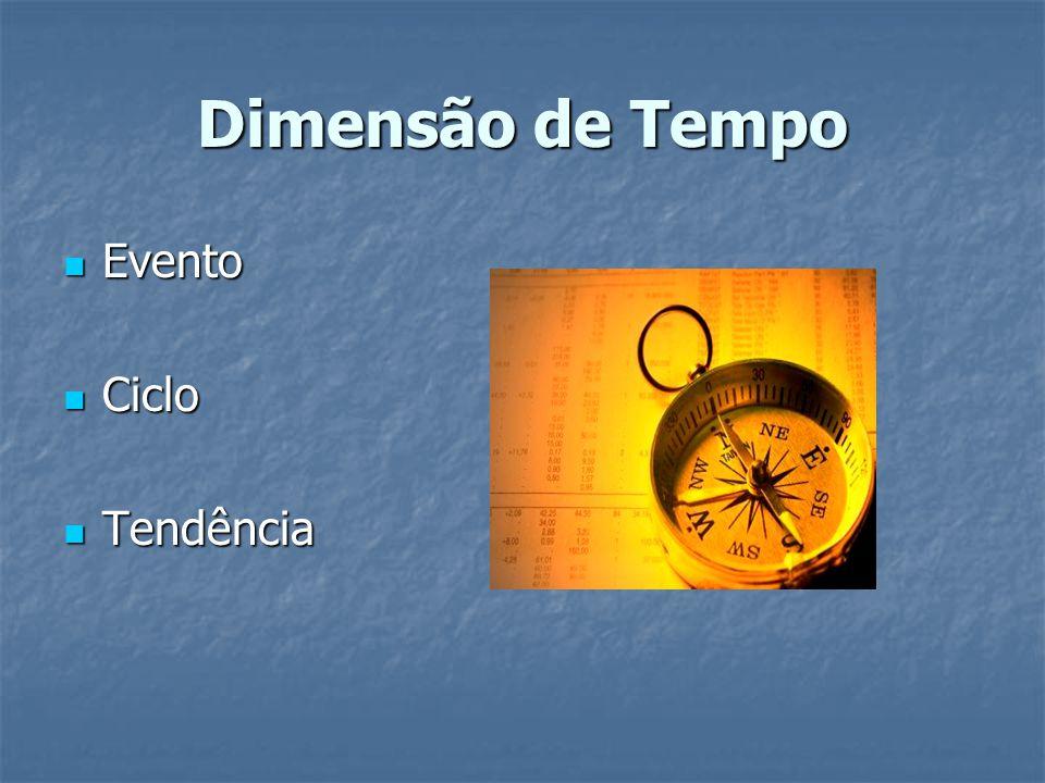 Dimensão de Tempo Evento Evento Ciclo Ciclo Tendência Tendência