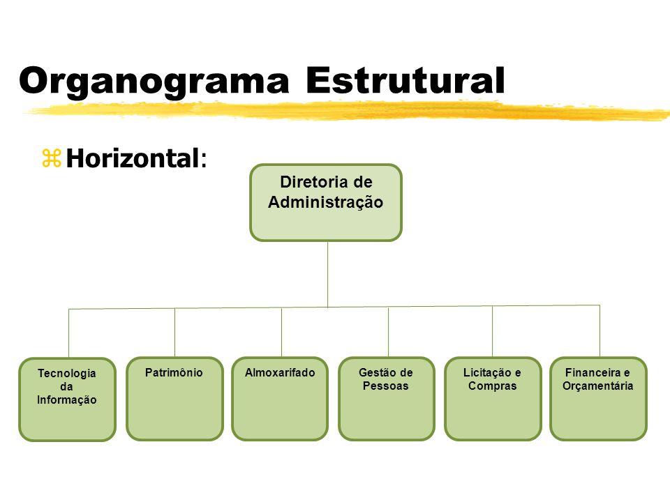 Organograma Estrutural zHorizontal: Licitação e Compras Gestão de Pessoas Financeira e Orçamentária PatrimônioAlmoxarifado Tecnologia da Informação Di