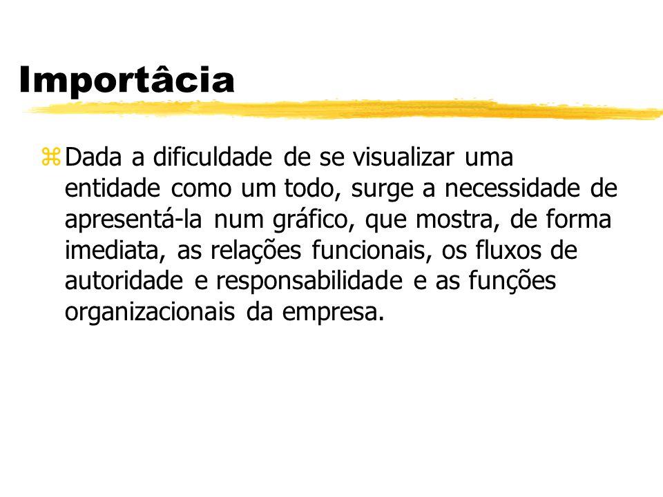 Definição zOrganograma é o desenho de uma estrutura administrativa ou operacional, no qual são definidos cargos e atribuições e suas inter-relações, entre outras coisas.