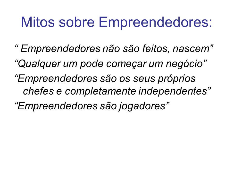 Mitos sobre Empreendedores: Empreendedores não são feitos, nascem Qualquer um pode começar um negócio Empreendedores são os seus próprios chefes e completamente independentes Empreendedores são jogadores