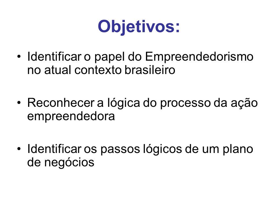 Objetivos: Identificar o papel do Empreendedorismo no atual contexto brasileiro Reconhecer a lógica do processo da ação empreendedora Identificar os passos lógicos de um plano de negócios
