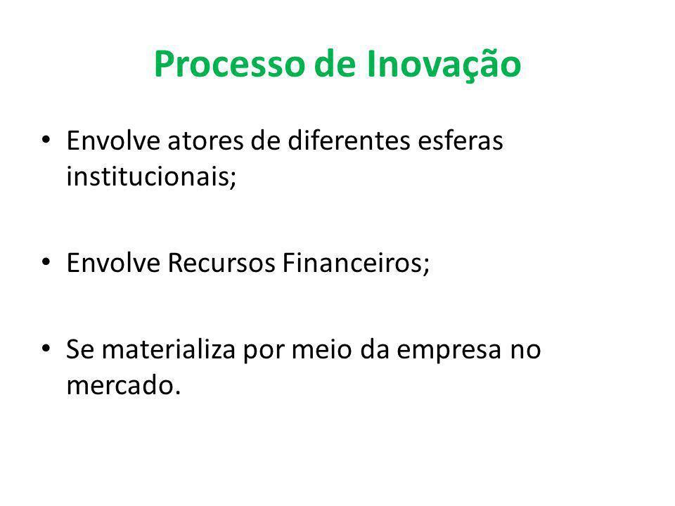 Processo de Inovação Envolve atores de diferentes esferas institucionais; Envolve Recursos Financeiros; Se materializa por meio da empresa no mercado.