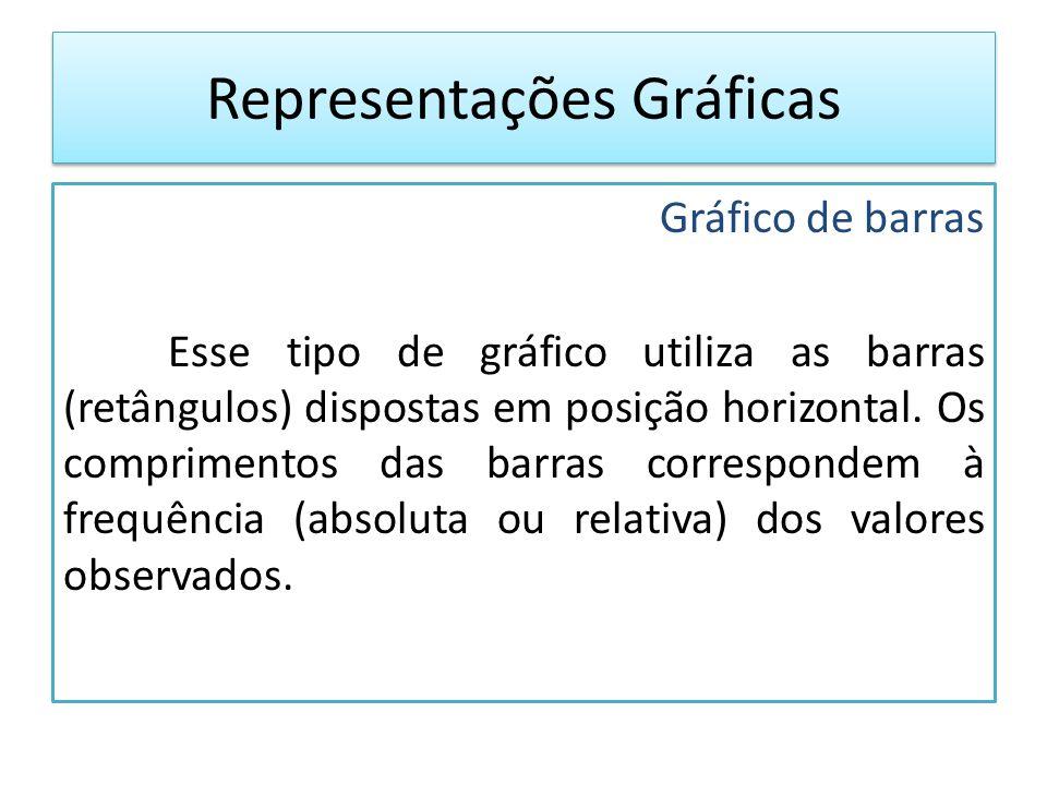Gráfico de barras Esse tipo de gráfico utiliza as barras (retângulos) dispostas em posição horizontal.