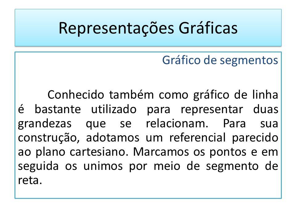 Gráfico de segmentos Conhecido também como gráfico de linha é bastante utilizado para representar duas grandezas que se relacionam.