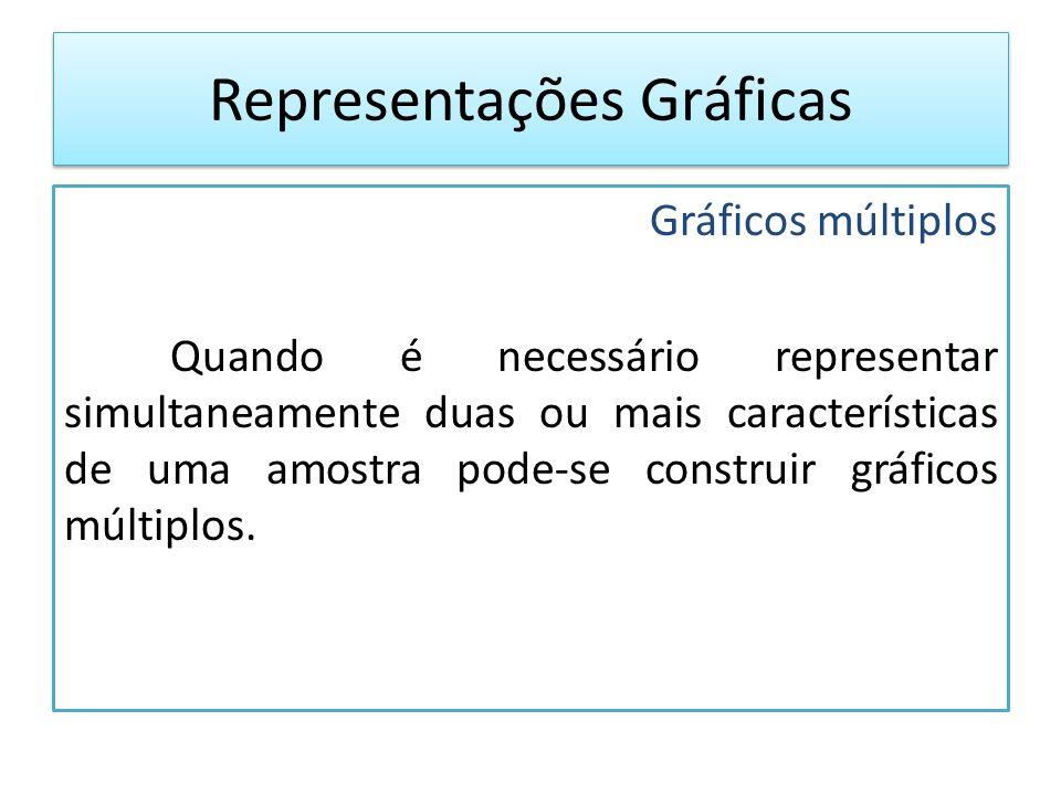Gráficos múltiplos Quando é necessário representar simultaneamente duas ou mais características de uma amostra pode-se construir gráficos múltiplos.