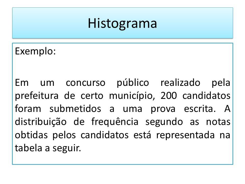 Histograma Exemplo: Em um concurso público realizado pela prefeitura de certo município, 200 candidatos foram submetidos a uma prova escrita.